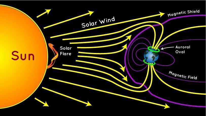 solar wind interaction figure
