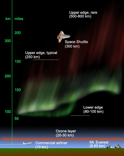 altitude of aurora