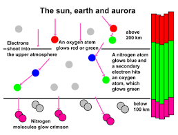 figure explaining how aurora gets its color