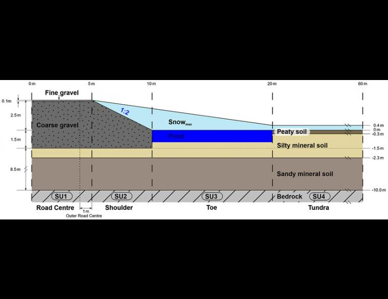 Este diagrama modela meia estrada em seção transversal do centro da estrada à tundra adjacente